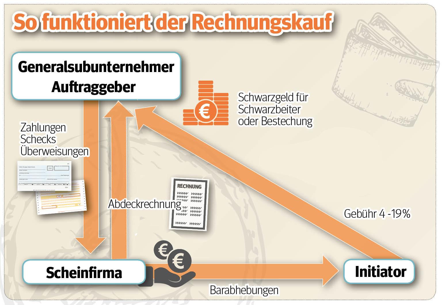 die mafia in deutschland die baumafia. Black Bedroom Furniture Sets. Home Design Ideas